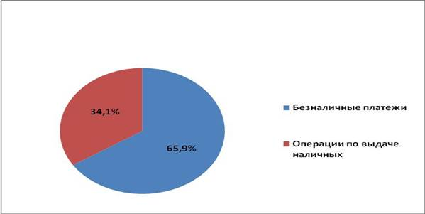 Со скидкой maestro карта Мурманск